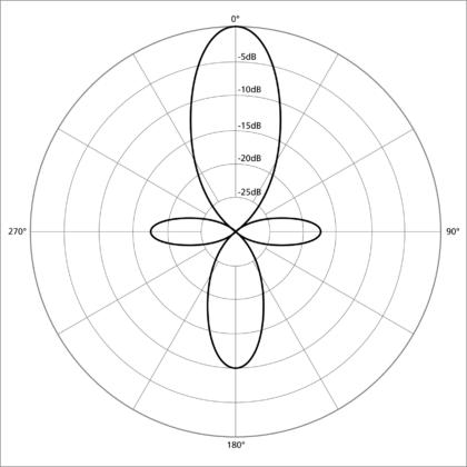 The pattern of a shotgun microphone's sensitivity.